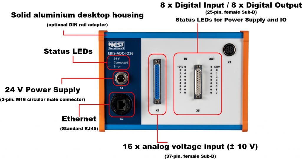 Measuring module for the acquisition of voltages via 16 analog inputs and PLC interface.