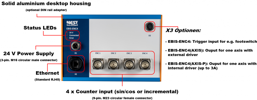 EBIS-ENC4 Interface box for incremental measuring systems.