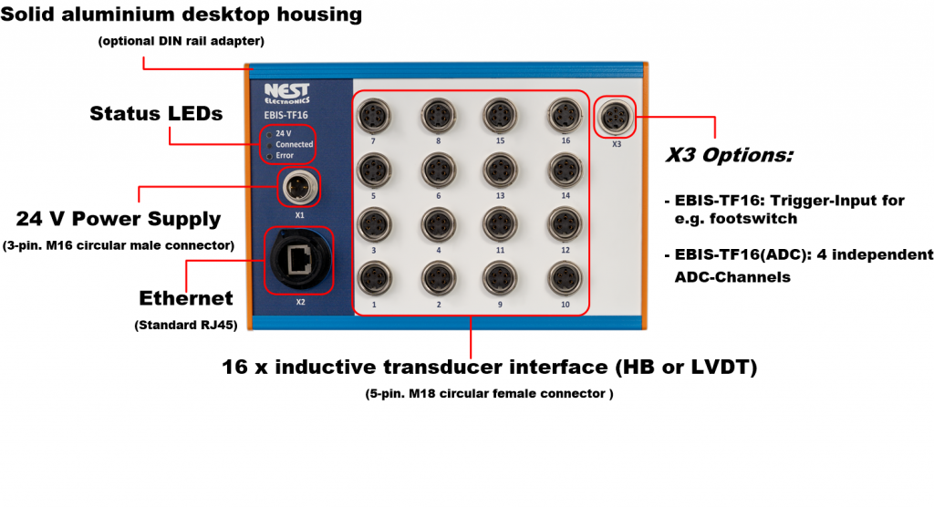 Interface box for measurement data acquisition of inductive sensors. Up to 16 inductive probes (e.g. TESA probes) can be acquired simultaneously via 16 interfaces half bridge or LVDT.