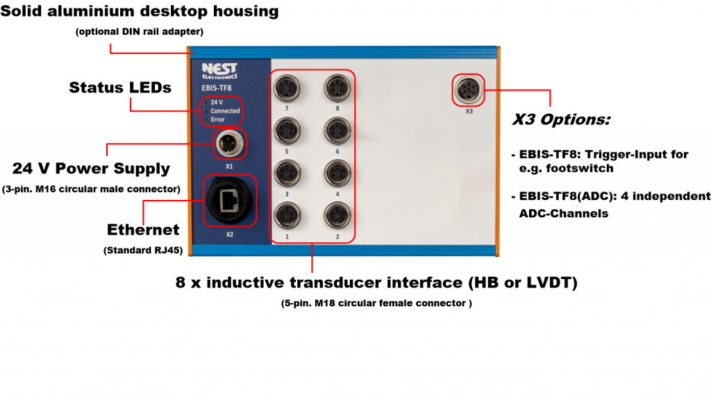 Interface box for measurement data acquisition of inductive sensors. Via 8 interfaces half bridge or LVDT up to 8 inductive probes (e.g. TESA probes) can be acquired simultaneously.