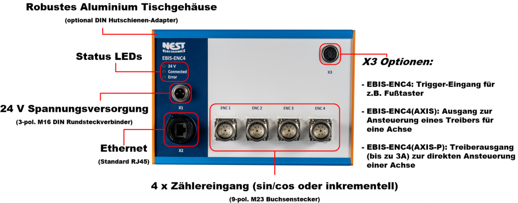 EBIS-ENC4 Interfacebox für inkrementale Messsysteme.