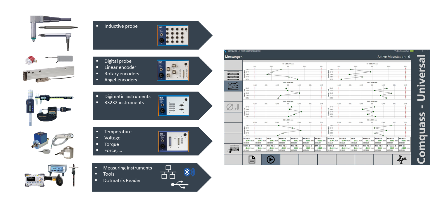 industrial quality assurance - from measurement data acquisition to measurement data evaluation/measurement data analysis
